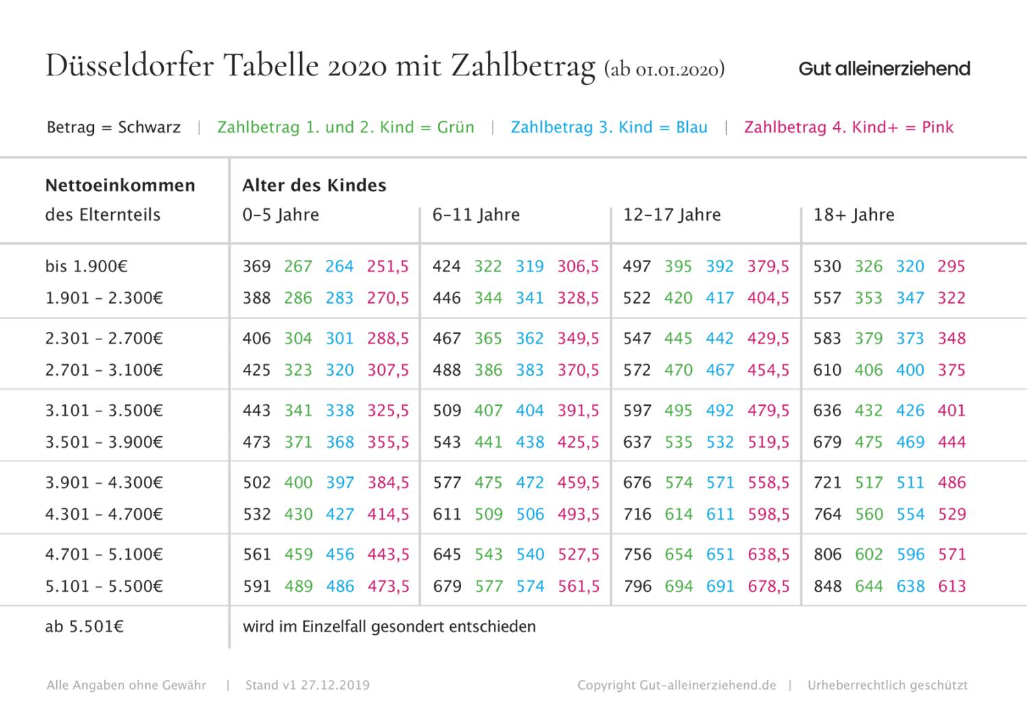 Düsseldorfer Tabelle 2020 mit Zahlbetrag